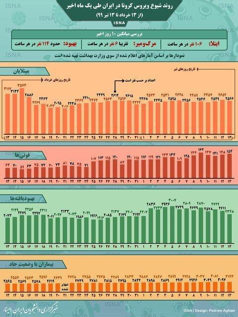 جدیدترین فرایند شیوع کرونا در ایران ، کرونا هر ساعت جان 6 ایرانی را می گیرد