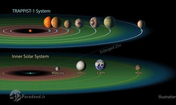 ایده های تازه برای کشف سیارات قابل سکونت